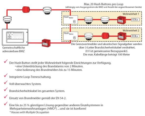 Ausgezeichnet Adressierbares Brandmelde System Schaltplan Bilder ...