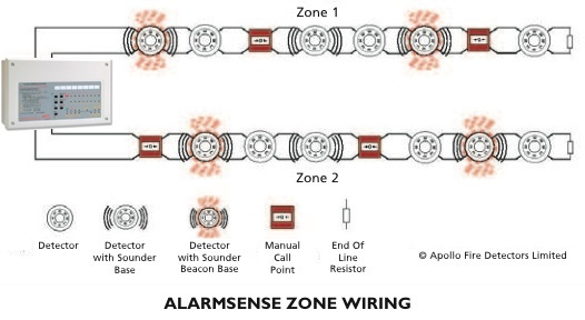 smoke detector wiring diagram for alarmsense electrical work residential electrical wiring diagrams cfp alarmsense rh c tec germany de burglar alarm smoke detectors wiring diagram 4 wires old smoke detectors wiring diagram