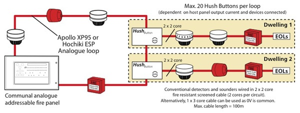 Hush on smoke alarm systems wiring diagrams